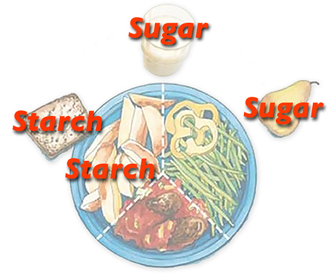 How to stop diabetes medication or control diabetes?